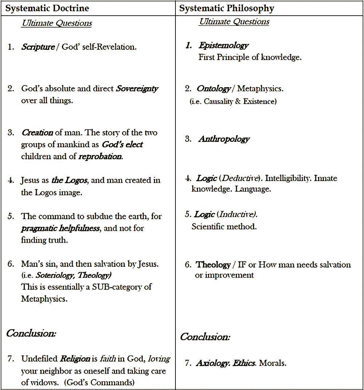 Philo vs Doctrine TABLE Update 2